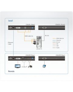ATEN CE620R USB DVI HDBaseT 2.0 KVM Extender (Remote Unit)-TAA Compliant - 1 Computer(s) - 492.13 ft Range